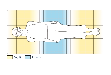 A single sheet of airweave features both firm and soft areas. The area where the lower back rests is made firmer in order to minimize lower back strain.